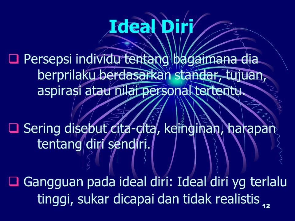 Ideal Diri Persepsi individu tentang bagaimana dia berprilaku berdasarkan standar, tujuan, aspirasi atau nilai personal tertentu.