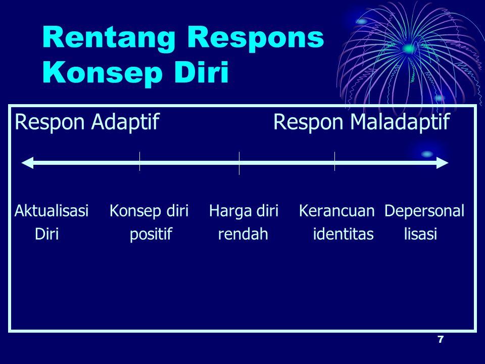 Rentang Respons Konsep Diri