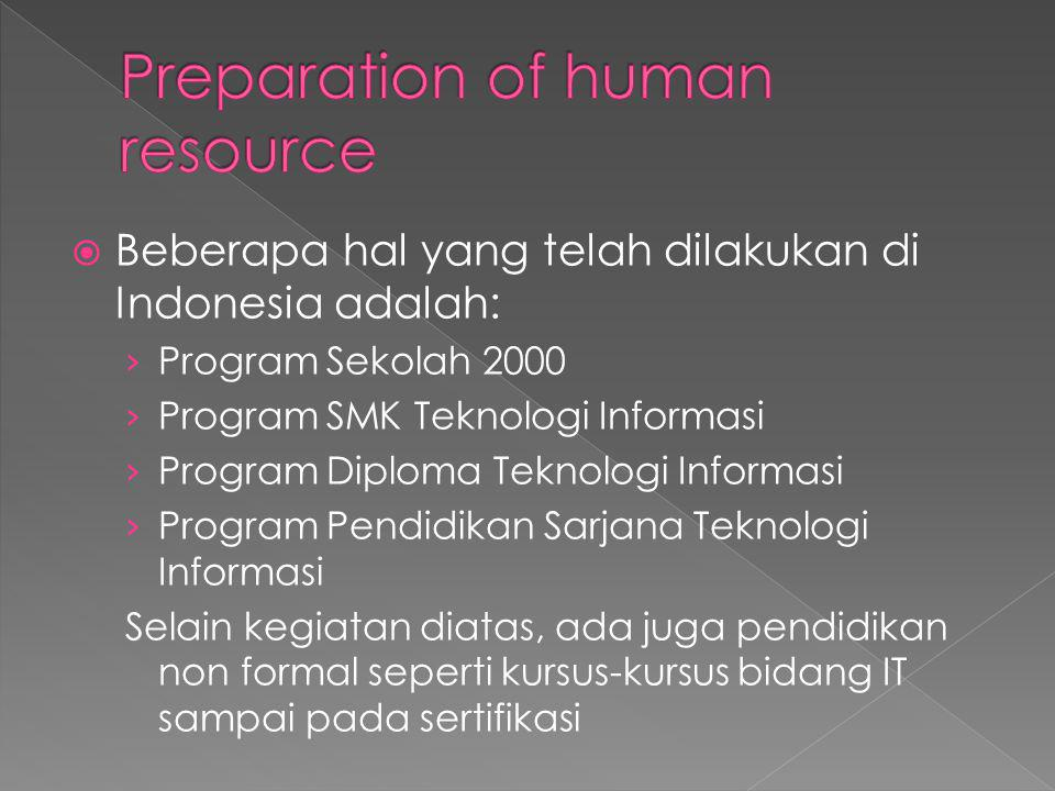 Preparation of human resource