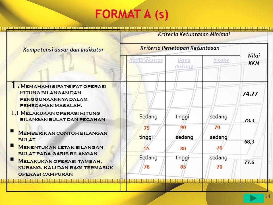 FORMAT A (s) Kompetensi dasar dan Indikator