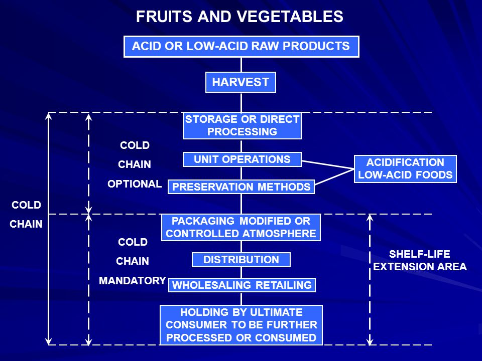 FRUITS AND VEGETABLES ACID OR LOW-ACID RAW PRODUCTS HARVEST