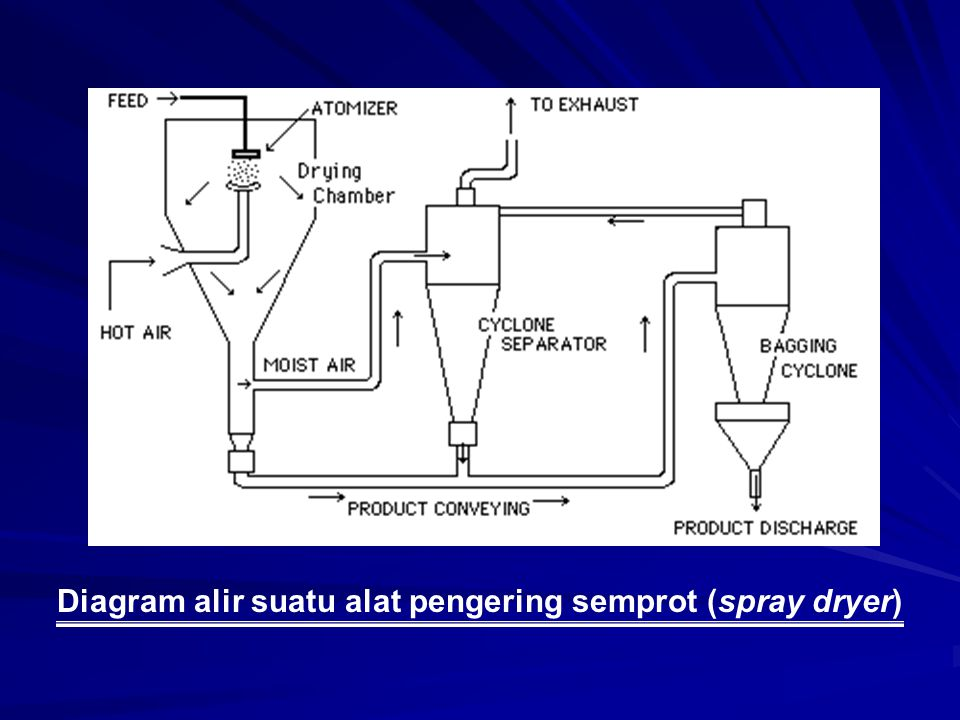 Diagram alir suatu alat pengering semprot (spray dryer)