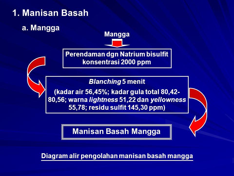1. Manisan Basah a. Mangga Manisan Basah Mangga Mangga