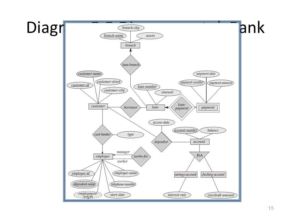 Diagram E-R Diagram untuk Bank