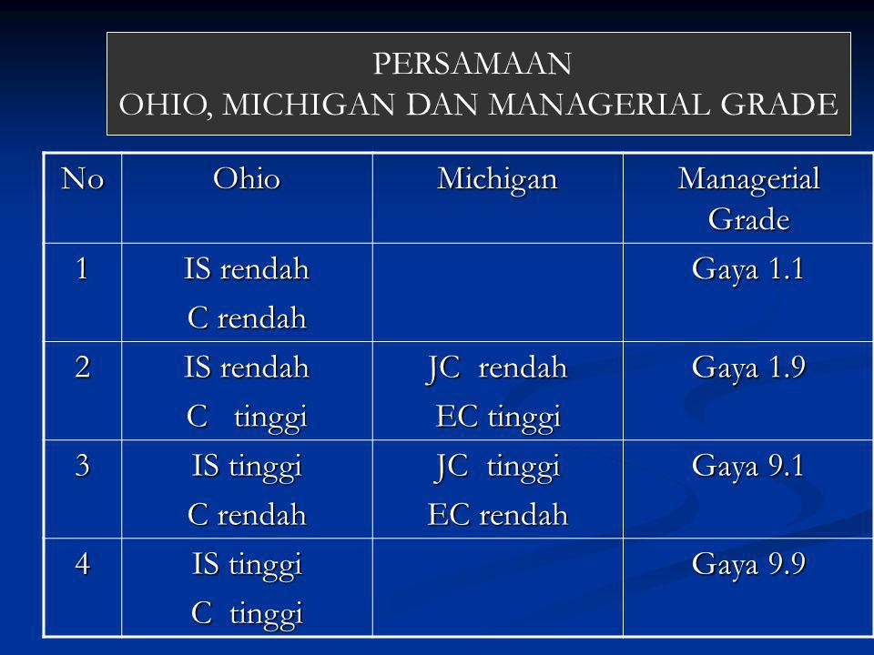 OHIO, MICHIGAN DAN MANAGERIAL GRADE
