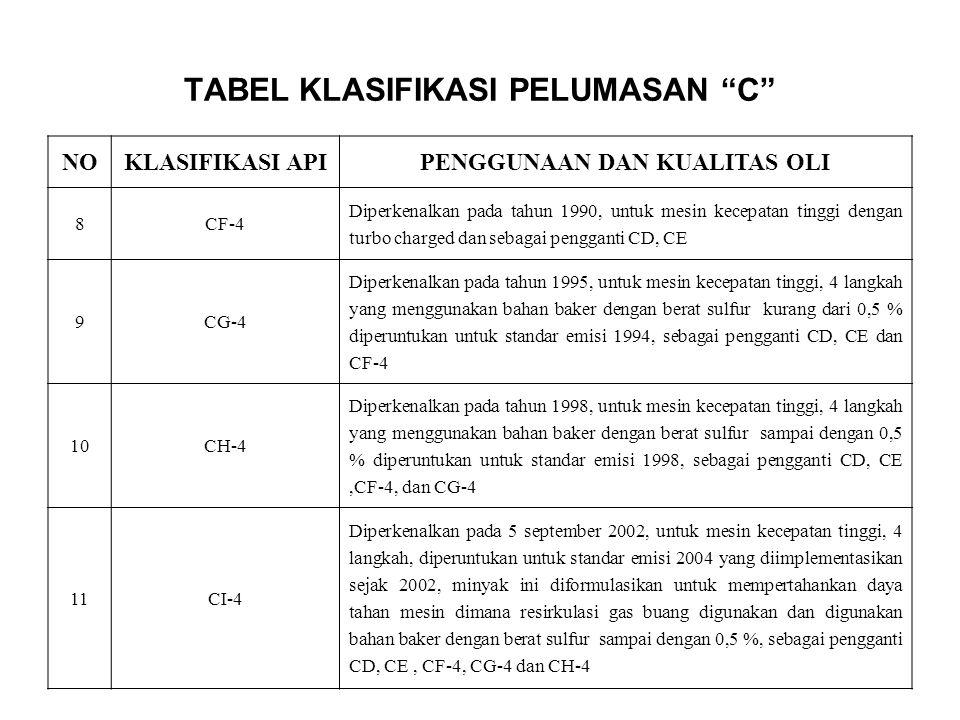 TABEL KLASIFIKASI PELUMASAN C
