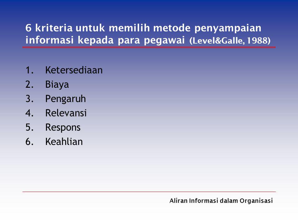 6 kriteria untuk memilih metode penyampaian informasi kepada para pegawai (Level&Galle, 1988)