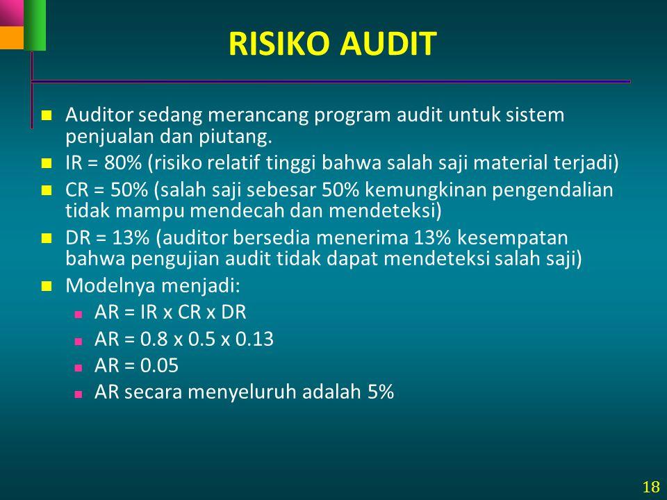 RISIKO AUDIT Auditor sedang merancang program audit untuk sistem penjualan dan piutang.