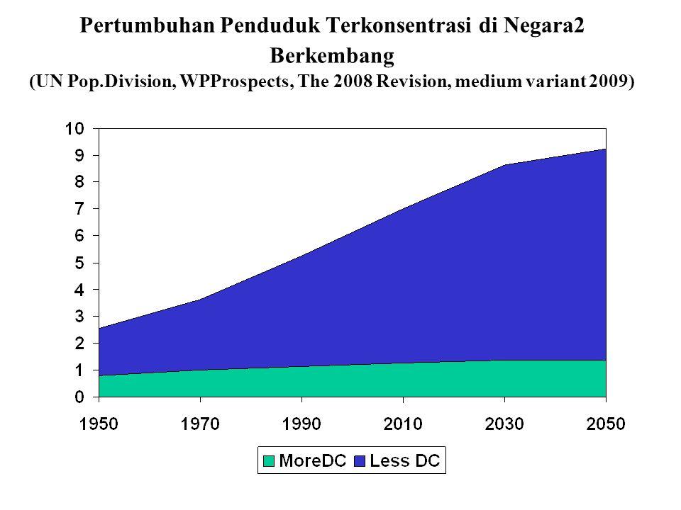 Pertumbuhan Penduduk Terkonsentrasi di Negara2 Berkembang (UN Pop