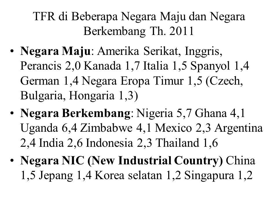TFR di Beberapa Negara Maju dan Negara Berkembang Th. 2011