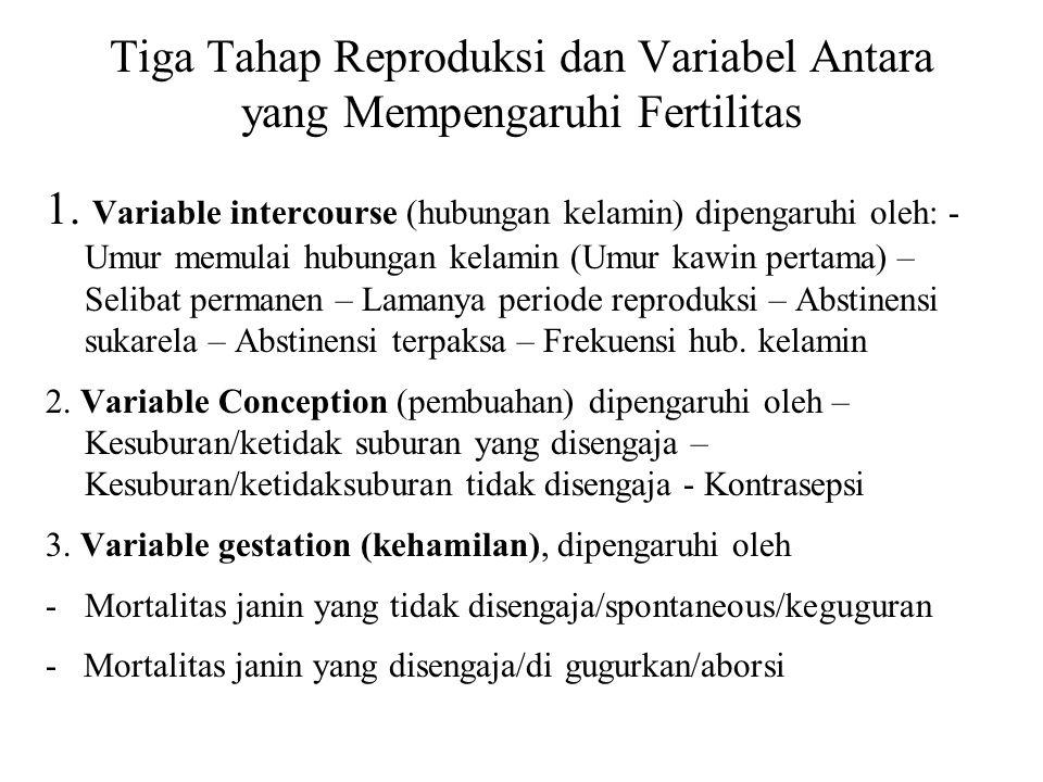 Tiga Tahap Reproduksi dan Variabel Antara yang Mempengaruhi Fertilitas