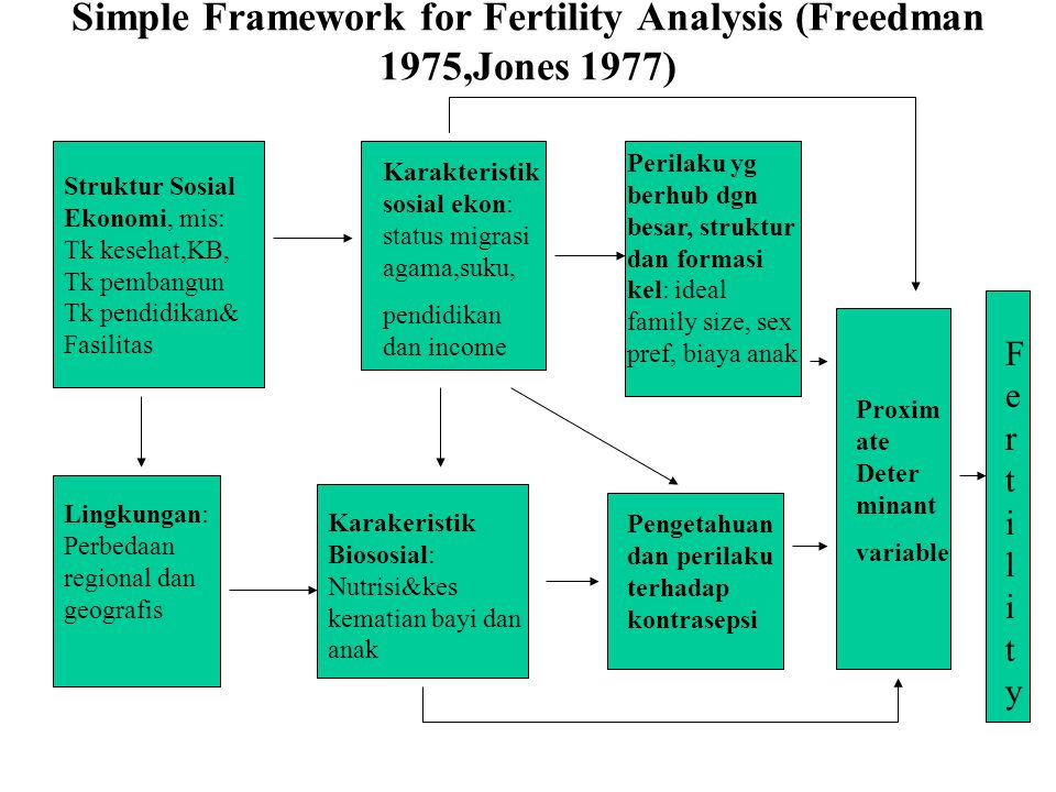 Simple Framework for Fertility Analysis (Freedman 1975,Jones 1977)