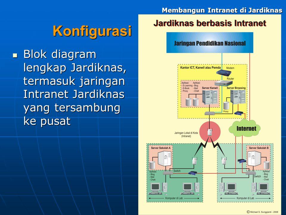 Membangun Intranet di Jardiknas