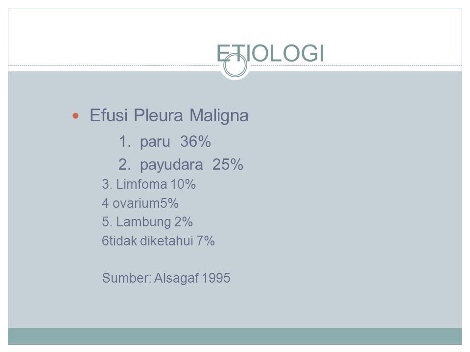 ETIOLOGI Efusi Pleura Maligna 1. paru 36% 2. payudara 25%