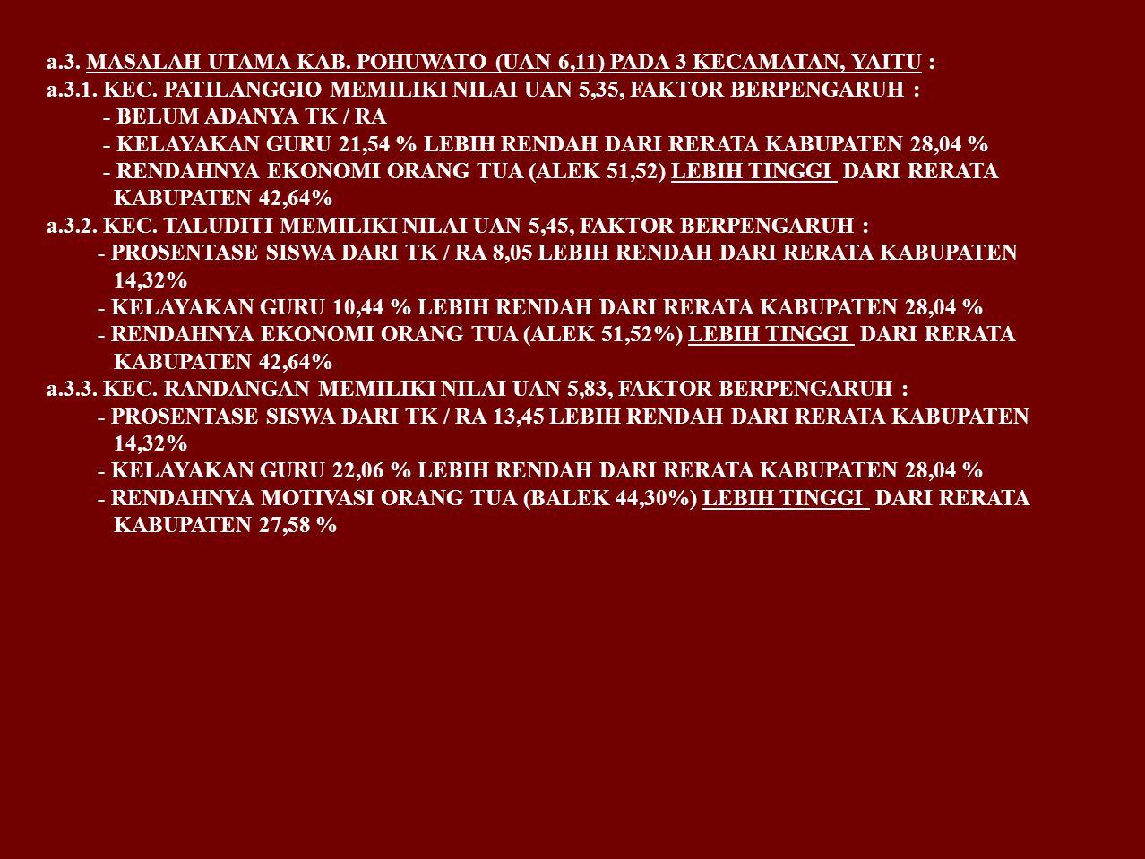 a.3. MASALAH UTAMA KAB. POHUWATO (UAN 6,11) PADA 3 KECAMATAN, YAITU :