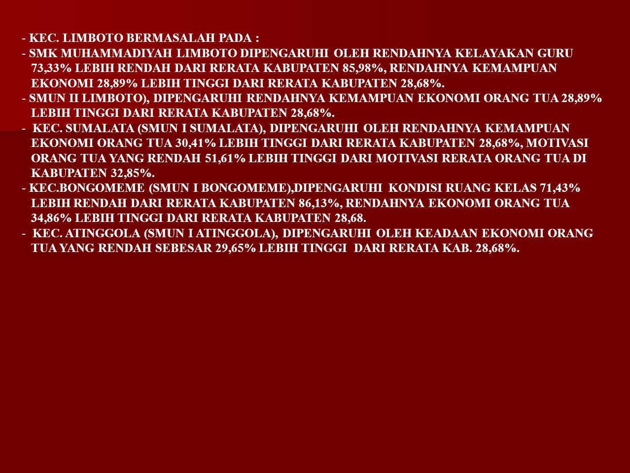 KEC. LIMBOTO BERMASALAH PADA :