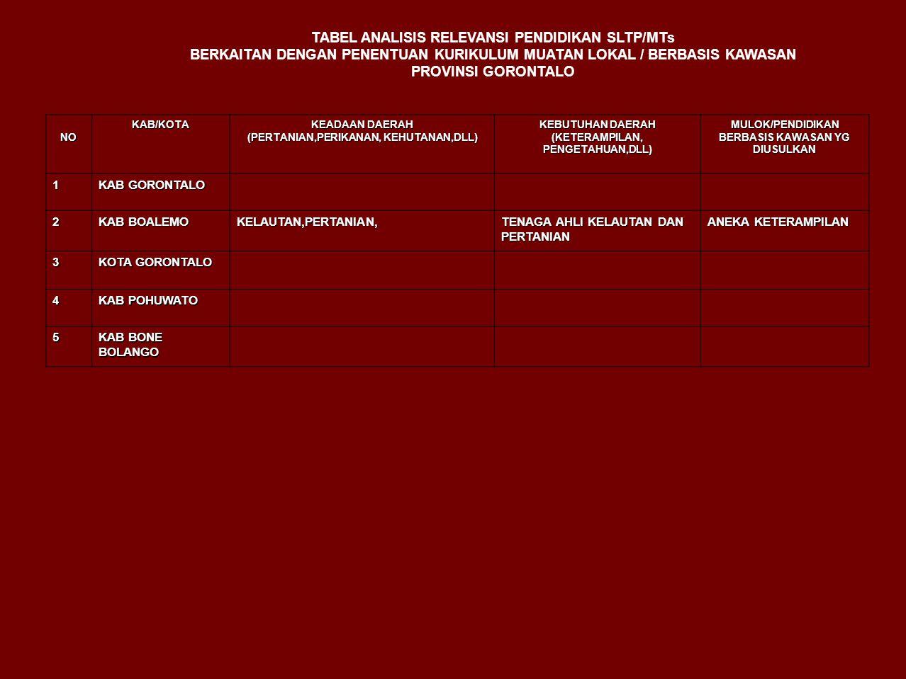 TABEL ANALISIS RELEVANSI PENDIDIKAN SLTP/MTs