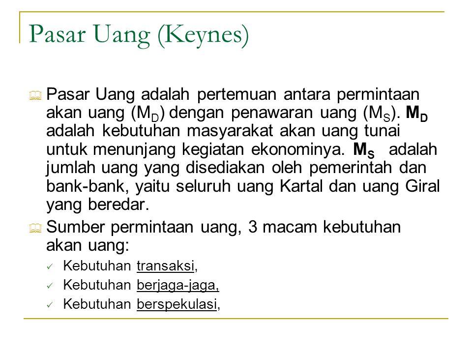 Pasar Uang (Keynes)