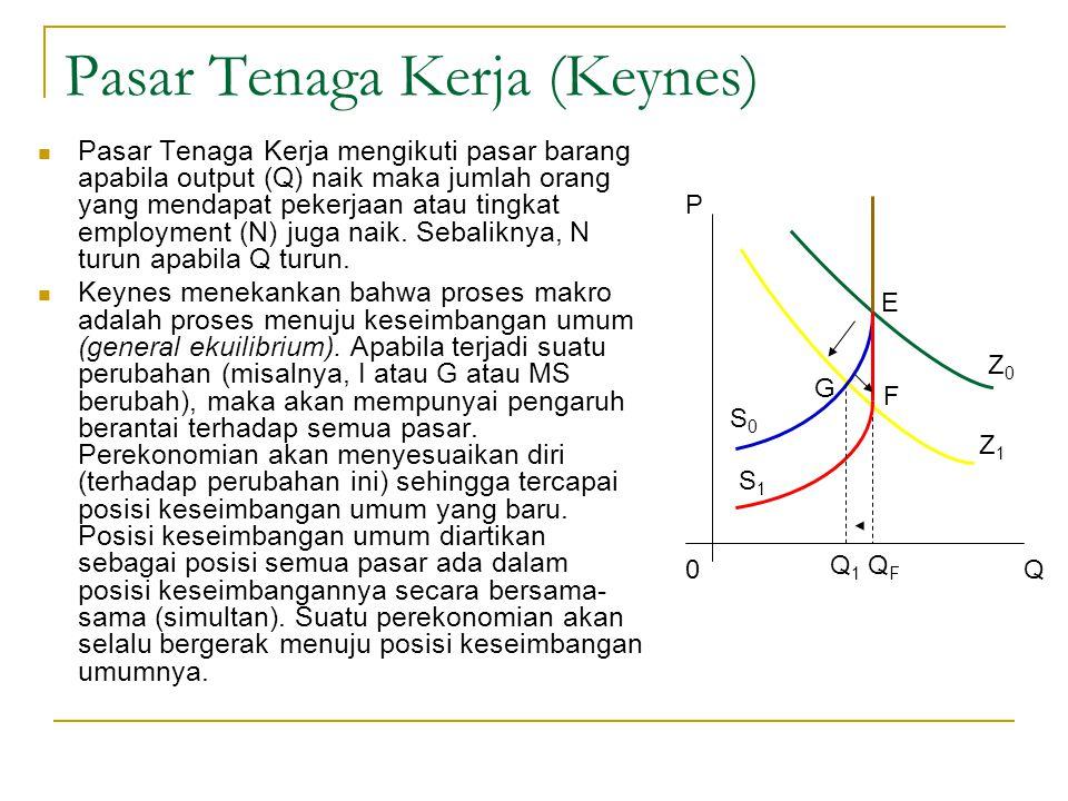 Pasar Tenaga Kerja (Keynes)