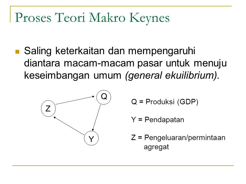 Proses Teori Makro Keynes