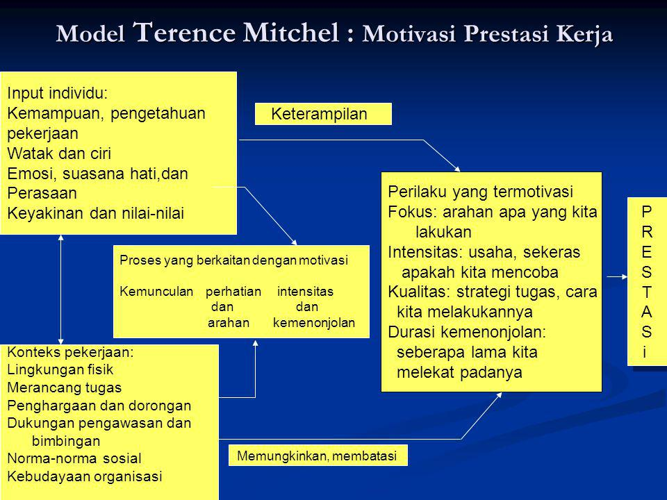 Model Terence Mitchel : Motivasi Prestasi Kerja