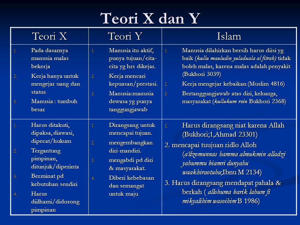 Teori X dan Y Teori X Teori Y Islam