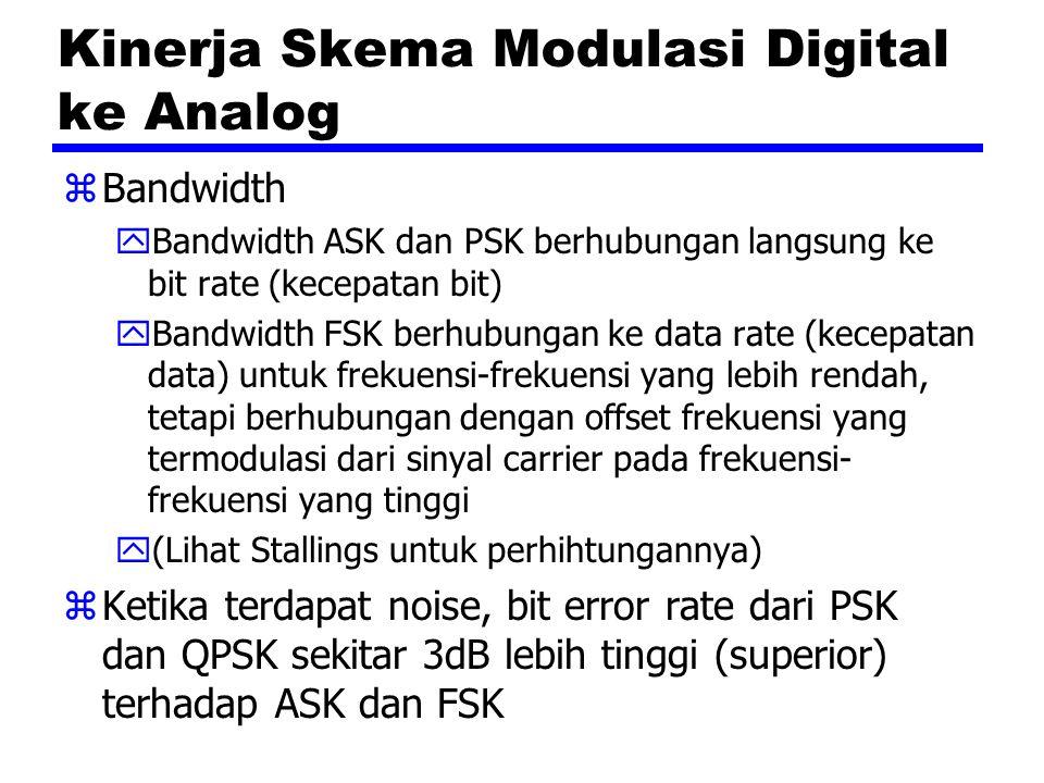 Kinerja Skema Modulasi Digital ke Analog