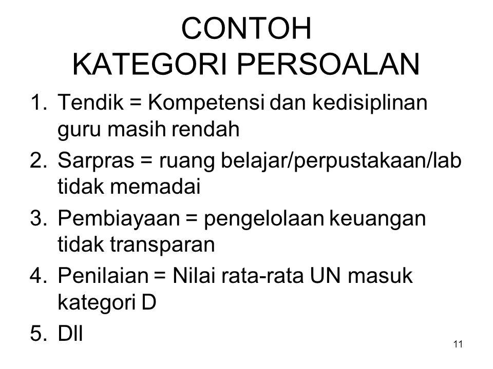 CONTOH KATEGORI PERSOALAN