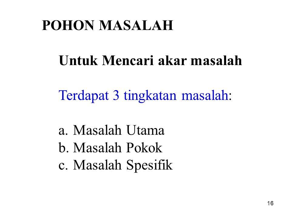 POHON MASALAH Untuk Mencari akar masalah. Terdapat 3 tingkatan masalah: Masalah Utama. Masalah Pokok.