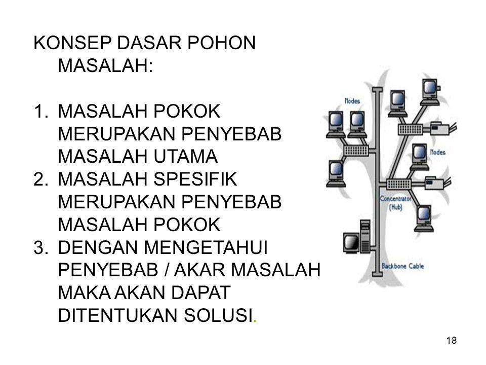 KONSEP DASAR POHON MASALAH: