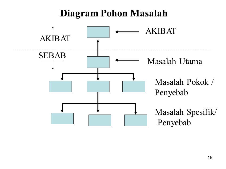 Diagram Pohon Masalah AKIBAT AKIBAT Masalah Utama Masalah Pokok /