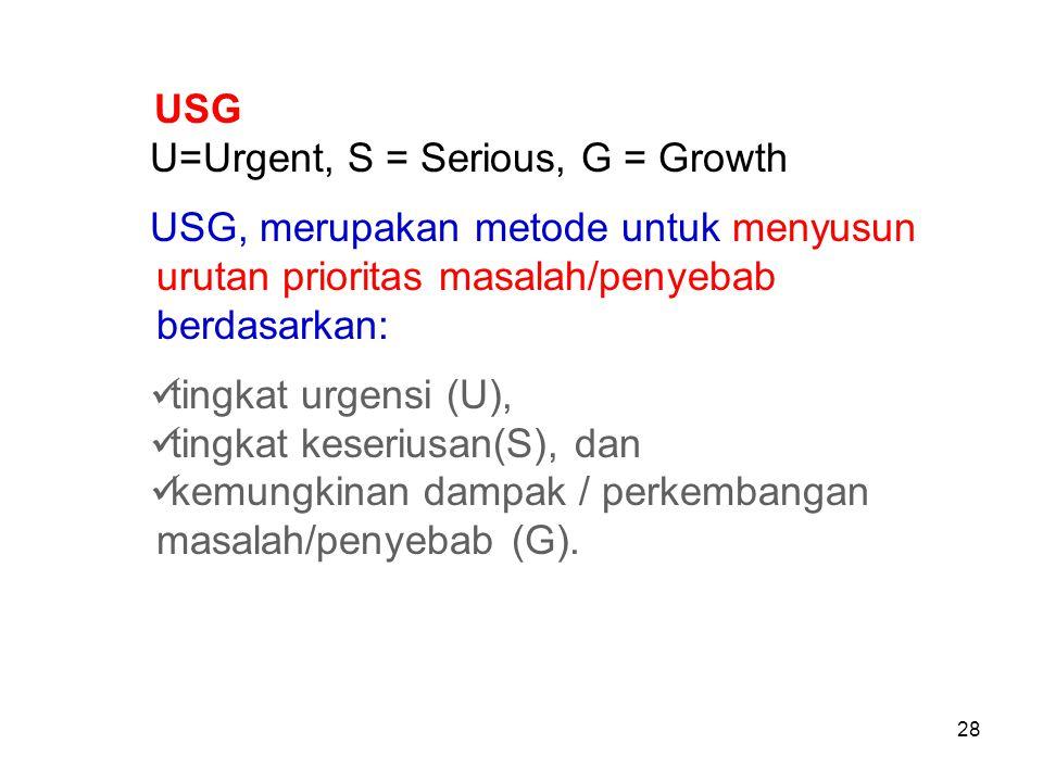 USG U=Urgent, S = Serious, G = Growth. USG, merupakan metode untuk menyusun urutan prioritas masalah/penyebab berdasarkan: