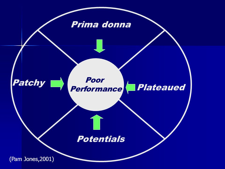 Prima donna Patchy Plateaued Potentials Poor Performance