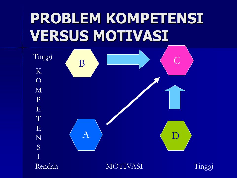 PROBLEM KOMPETENSI VERSUS MOTIVASI