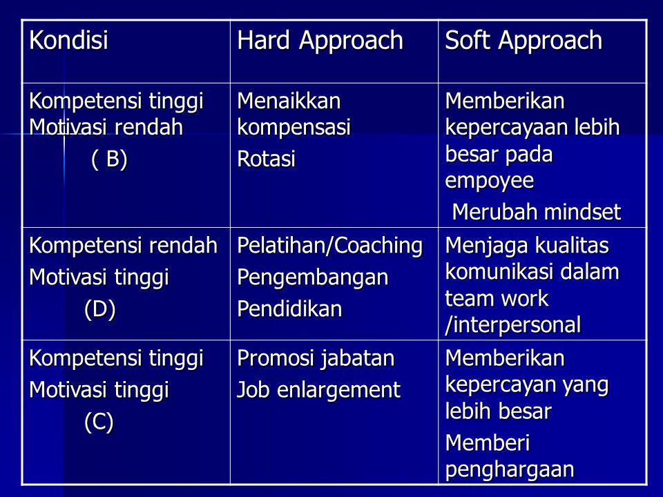 Kondisi Hard Approach Soft Approach Kompetensi tinggi Motivasi rendah