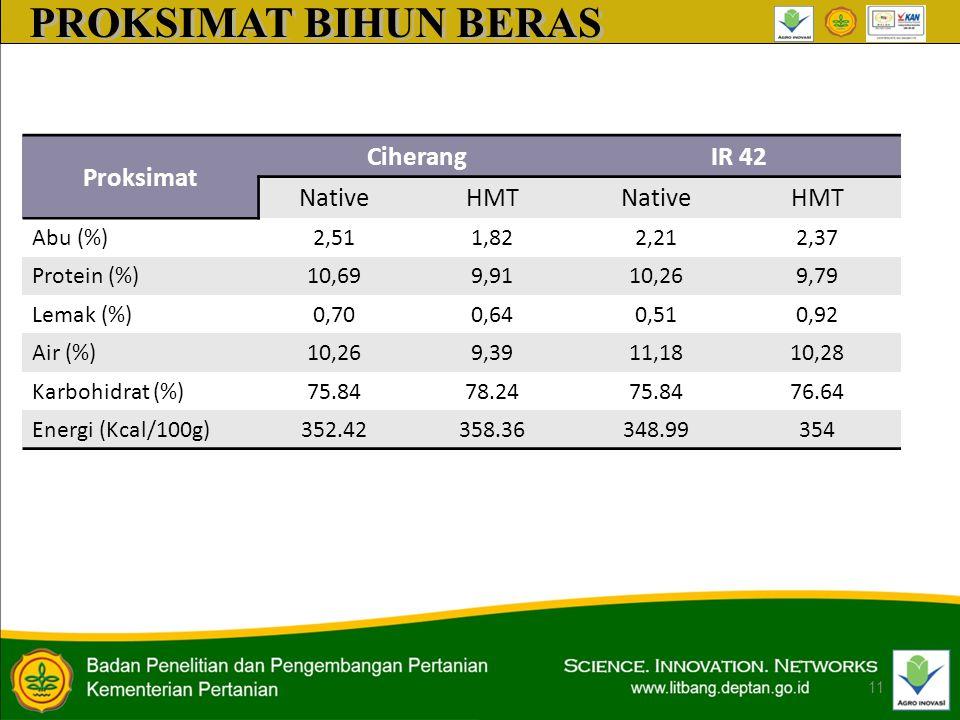 PROKSIMAT BIHUN BERAS Proksimat Ciherang IR 42 Native HMT Abu (%) 2,51