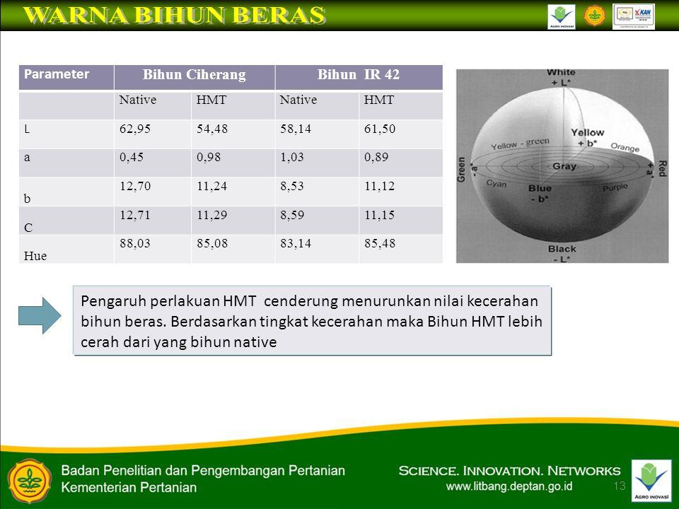 WARNA BIHUN BERAS Parameter. Bihun Ciherang. Bihun IR 42. Native. HMT. L. 62,95. 54,48. 58,14.