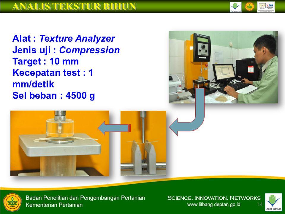 ANALIS TEKSTUR BIHUN Alat : Texture Analyzer Jenis uji : Compression