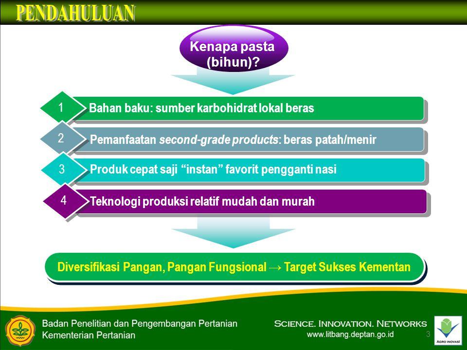 Diversifikasi Pangan, Pangan Fungsional → Target Sukses Kementan
