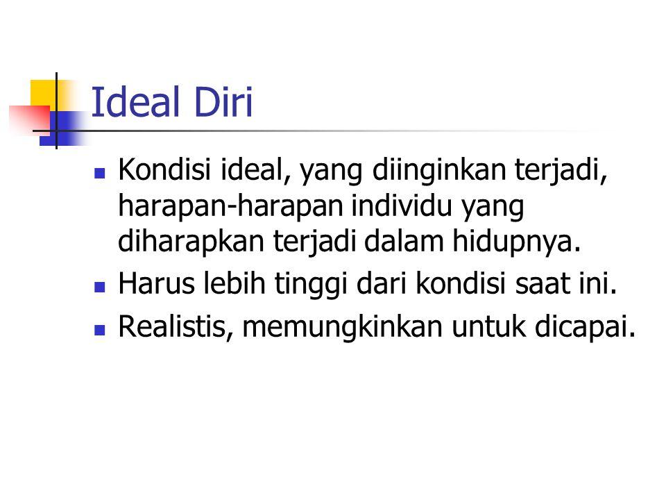 Ideal Diri Kondisi ideal, yang diinginkan terjadi, harapan-harapan individu yang diharapkan terjadi dalam hidupnya.