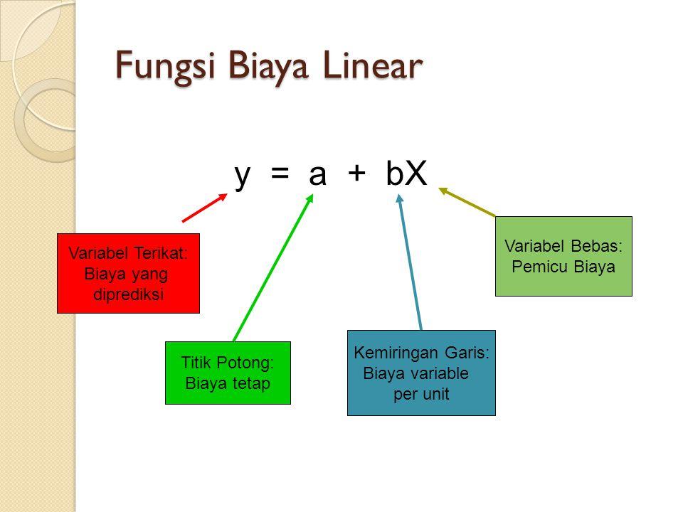 Fungsi Biaya Linear y = a + bX Variabel Bebas: Variabel Terikat: