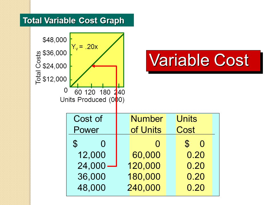 Variable Cost Cost of Power Number of Units 12,000 60,000 0.20