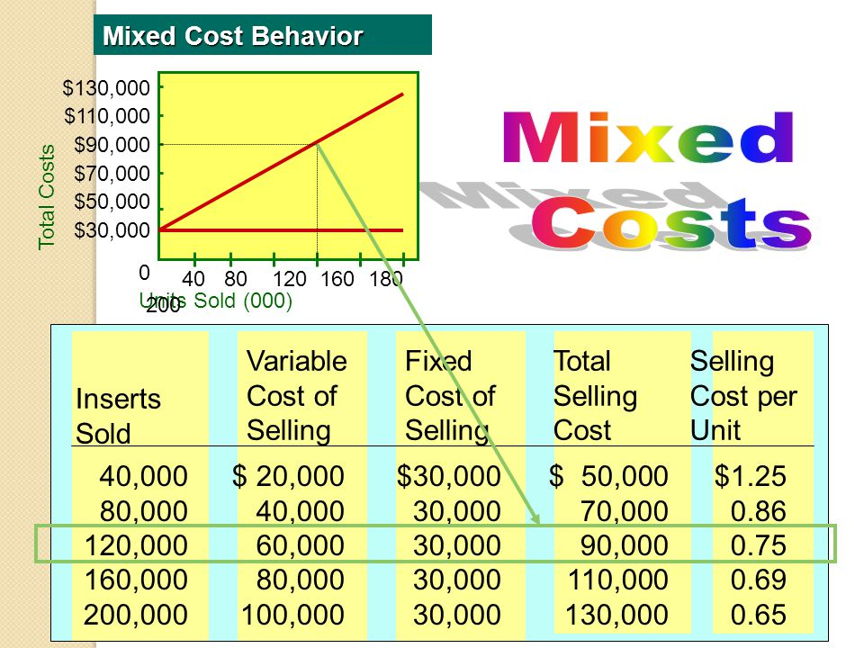 Mixed Costs Inserts Sold Variable Cost of Selling