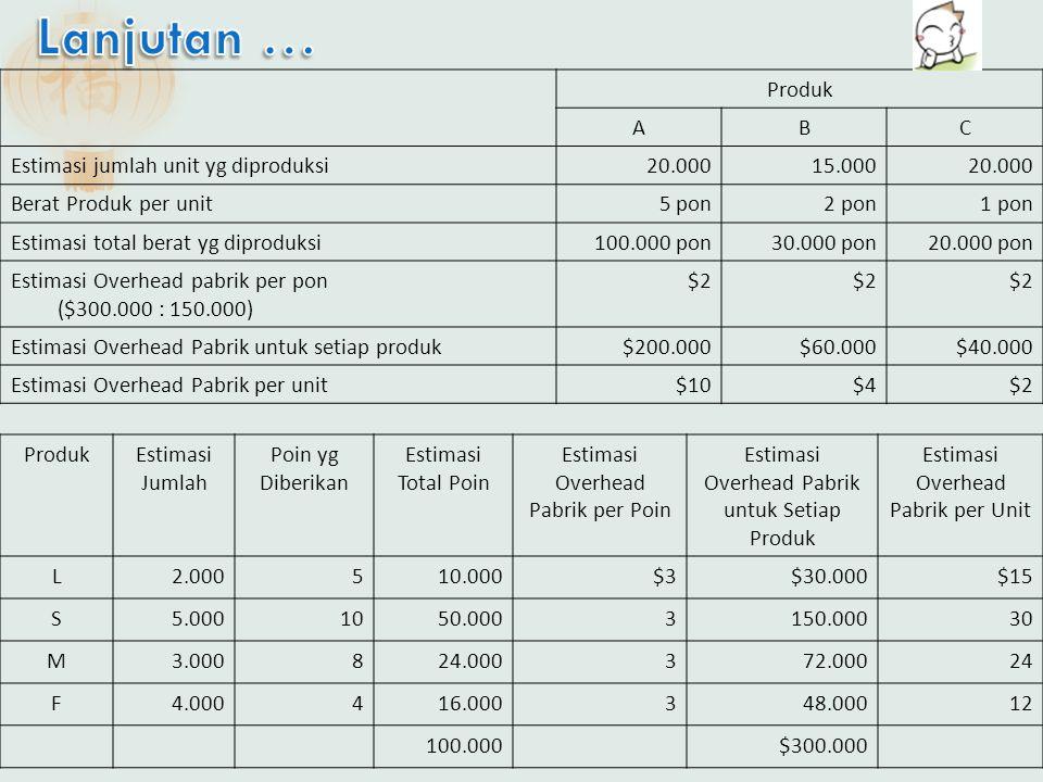 Lanjutan … Produk A B C Estimasi jumlah unit yg diproduksi 20.000