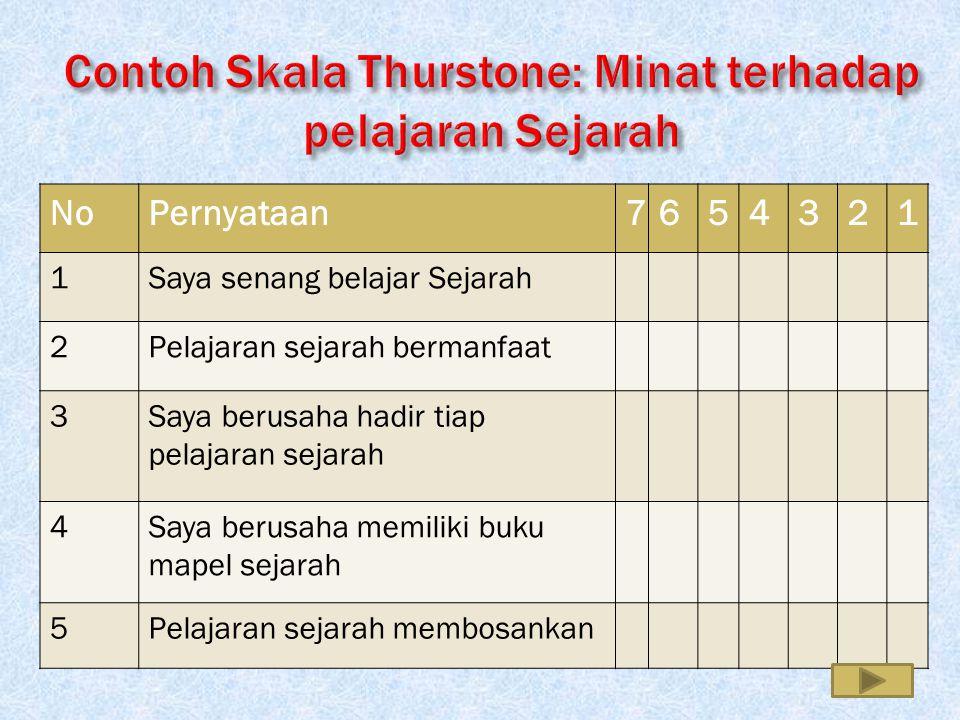 Contoh Skala Thurstone: Minat terhadap pelajaran Sejarah