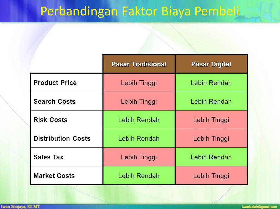 Perbandingan Faktor Biaya Pembeli