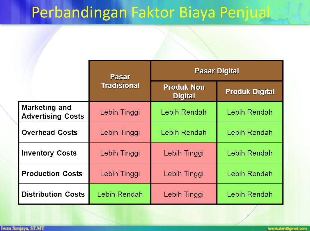 Perbandingan Faktor Biaya Penjual