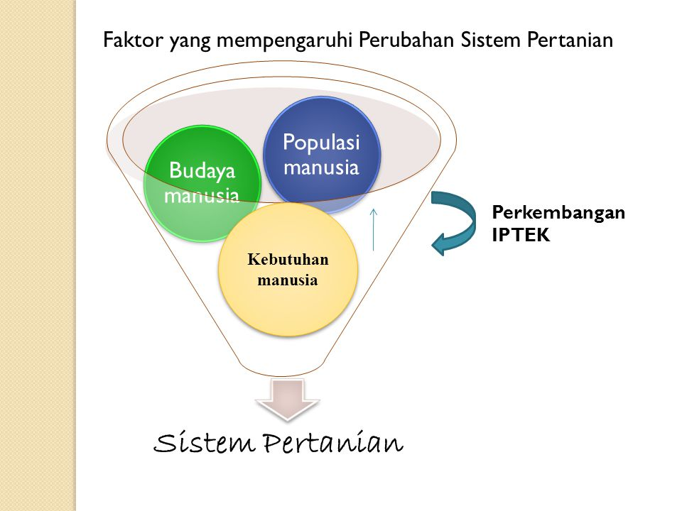 Faktor yang mempengaruhi Perubahan Sistem Pertanian