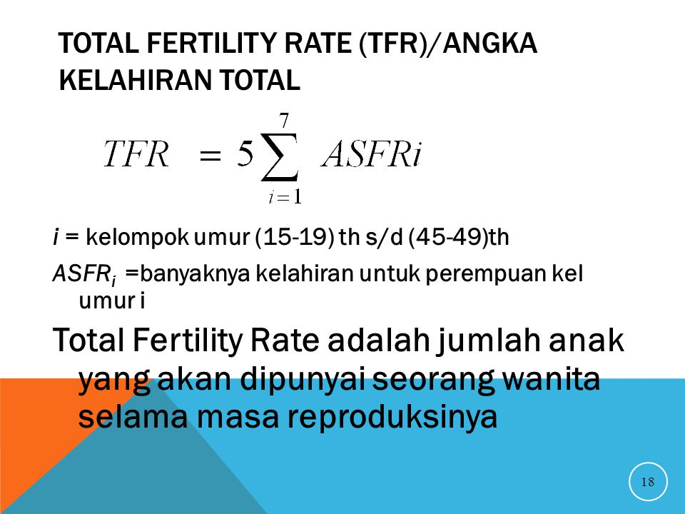 Total Fertility Rate (TFR)/Angka Kelahiran Total