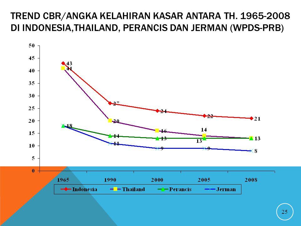 Trend CBR/Angka Kelahiran Kasar antara th
